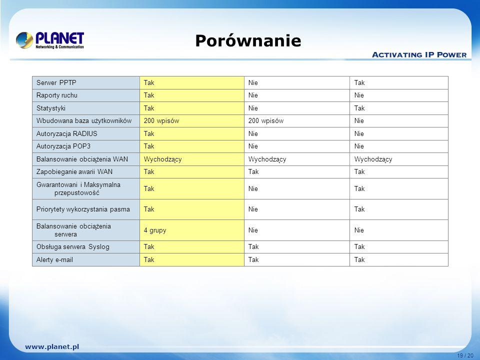 www.planet.pl 19 / 20 Porównanie Tak Alerty e-mail Tak Obsługa serwera Syslog Nie 4 grupy Balansowanie obciążenia serwera TakNieTakPriorytety wykorzys