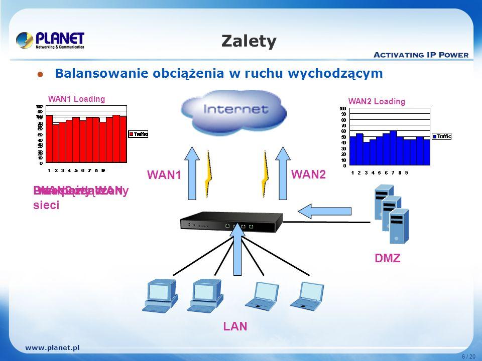 www.planet.pl 6 / 20 Zalety Balansowanie obciążenia w ruchu wychodzącym WAN1 WAN2 LAN DMZ WAN1 Loading WAN2 Loading Przeciążenie sieci WAN2 włączonyDwa porty WAN