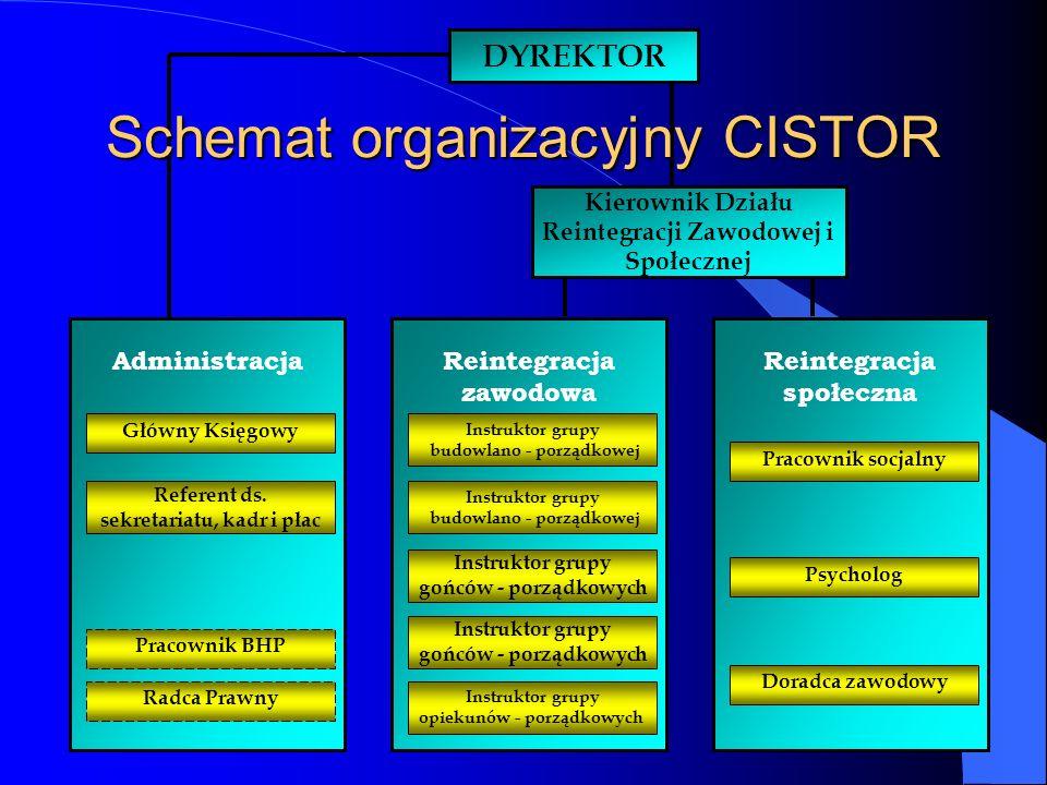 Reintegracja zawodowa Schemat organizacyjny CISTOR Reintegracja społeczna Administracja DYREKTOR Referent ds.