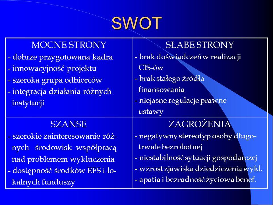 SWOT MOCNE STRONY - dobrze przygotowana kadra - innowacyjność projektu - szeroka grupa odbiorców - integracja działania różnych instytucji SŁABE STRONY - brak doświadczeń w realizacji CIS-ów - brak stałego źródła finansowania - niejasne regulacje prawne ustawy SZANSE - szerokie zainteresowanie róż- nych środowisk współpracą nad problemem wykluczenia - dostępność środków EFS i lo- kalnych funduszy ZAGROŻENIA - negatywny stereotyp osoby długo- trwale bezrobotnej - niestabilność sytuacji gospodarczej - wzrost zjawiska dziedziczenia wykl.