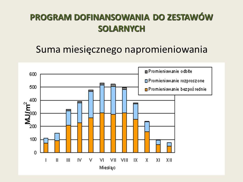 PROGRAM DOFINANSOWANIA DO ZESTAWÓW SOLARNYCH Suma miesięcznego napromieniowania