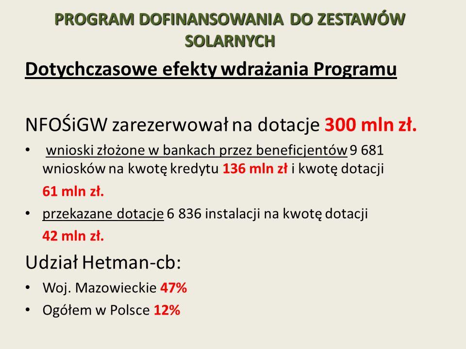 PROGRAM DOFINANSOWANIA DO ZESTAWÓW SOLARNYCH Dotychczasowe efekty wdrażania Programu NFOŚiGW zarezerwował na dotacje 300 mln zł. wnioski złożone w ban