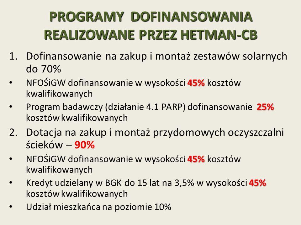 PROGRAMY DOFINANSOWANIA REALIZOWANE PRZEZ HETMAN-CB 1.Dofinansowanie na zakup i montaż zestawów solarnych do 70% 45% NFOŚiGW dofinansowanie w wysokości 45% kosztów kwalifikowanych 25% Program badawczy (działanie 4.1 PARP) dofinansowanie 25% kosztów kwalifikowanych 2.Dotacja na zakup i montaż przydomowych oczyszczalni ścieków – 90% 45% NFOŚiGW dofinansowanie w wysokości 45% kosztów kwalifikowanych 45% Kredyt udzielany w BGK do 15 lat na 3,5% w wysokości 45% kosztów kwalifikowanych Udział mieszkańca na poziomie 10%