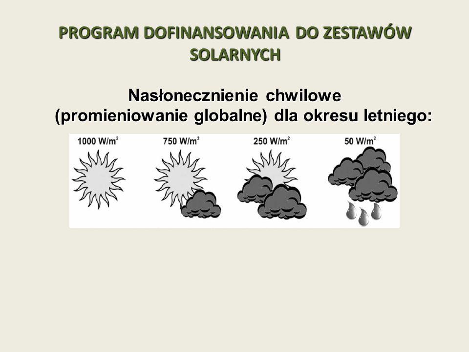 PROGRAM DOFINANSOWANIA DO ZESTAWÓW SOLARNYCH Nasłonecznienie chwilowe (promieniowanie globalne) dla okresu letniego: