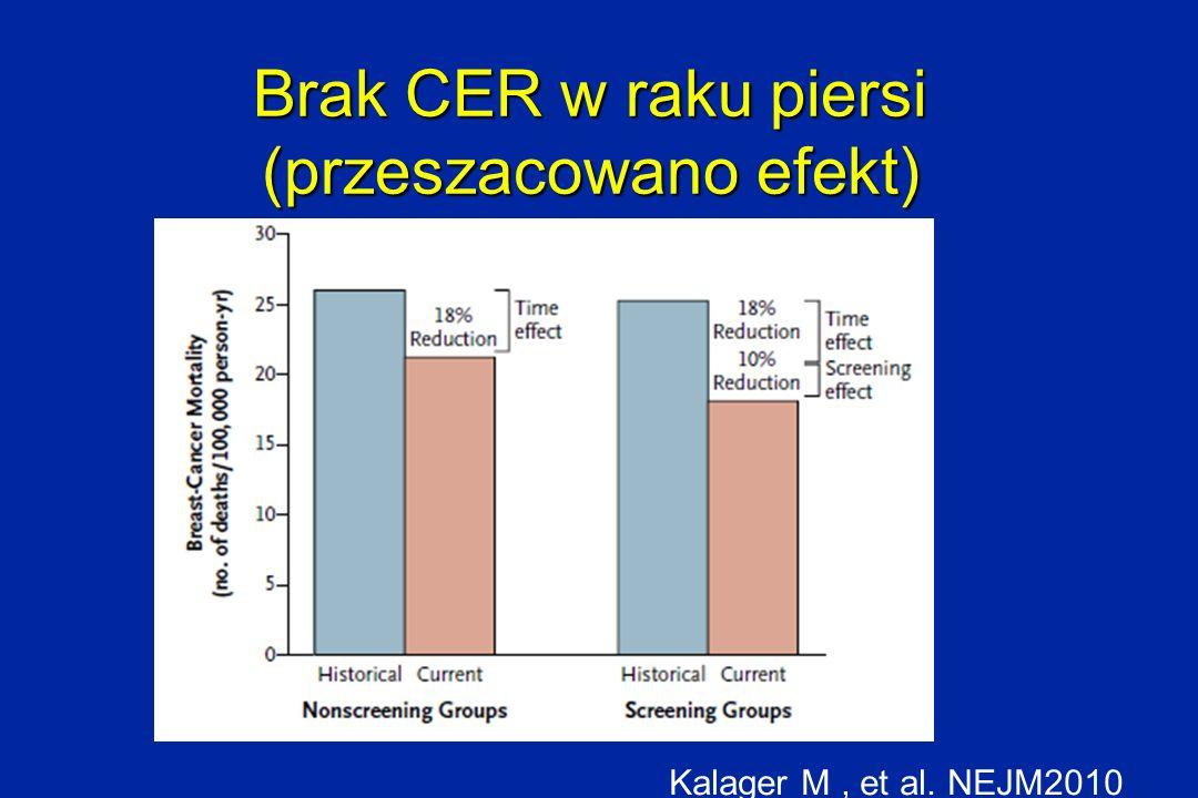 Brak CER w raku piersi (przeszacowano efekt) Kalager M, et al. NEJM2010