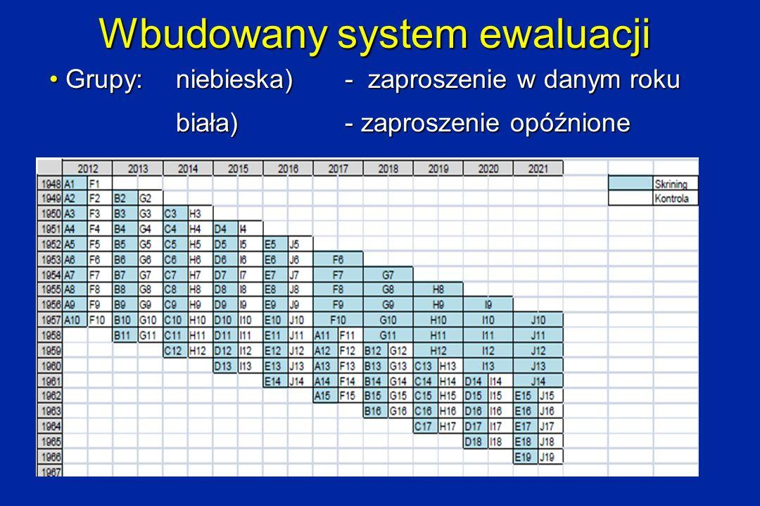 Wbudowany system ewaluacji Grupy: niebieska) - zaproszenie w danym roku Grupy: niebieska) - zaproszenie w danym roku biała) - zaproszenie opóźnione
