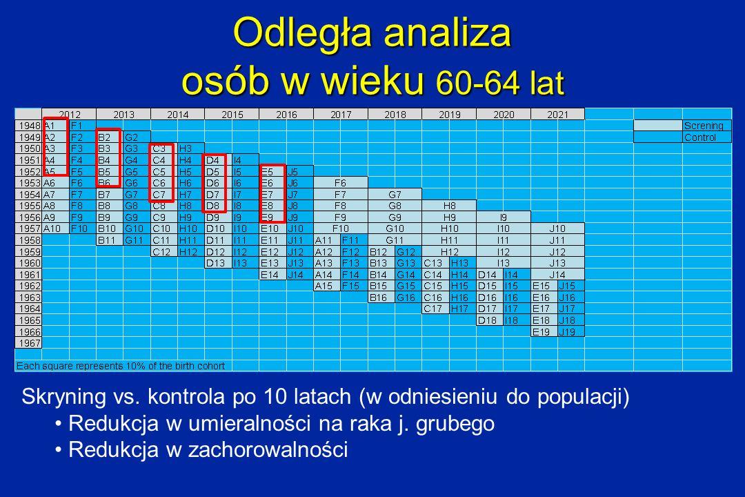 Odległa analiza osób w wieku 60-64 lat Skryning vs. kontrola po 10 latach (w odniesieniu do populacji) Redukcja w umieralności na raka j. grubego Redu