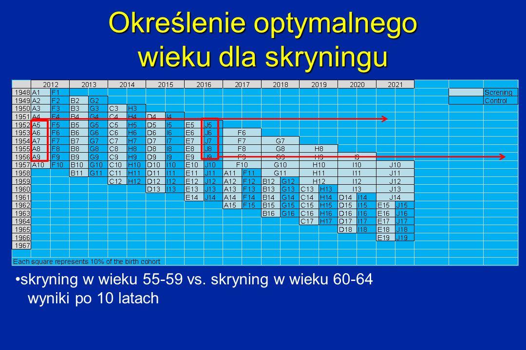 Określenie optymalnego wieku dla skryningu skryning w wieku 55-59 vs. skryning w wieku 60-64 wyniki po 10 latach