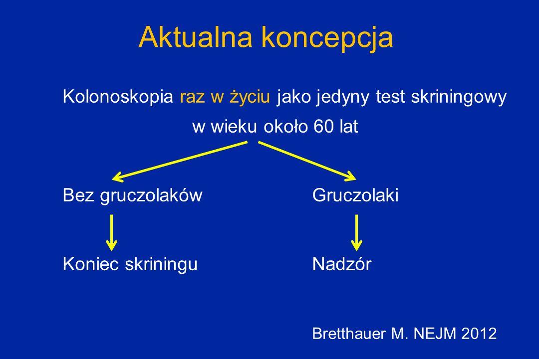 Kolonoskopia raz w życiu jako jedyny test skriningowy w wieku około 60 lat Bez gruczolakówGruczolaki Koniec skrininguNadzór Bretthauer M. NEJM 2012 Ak