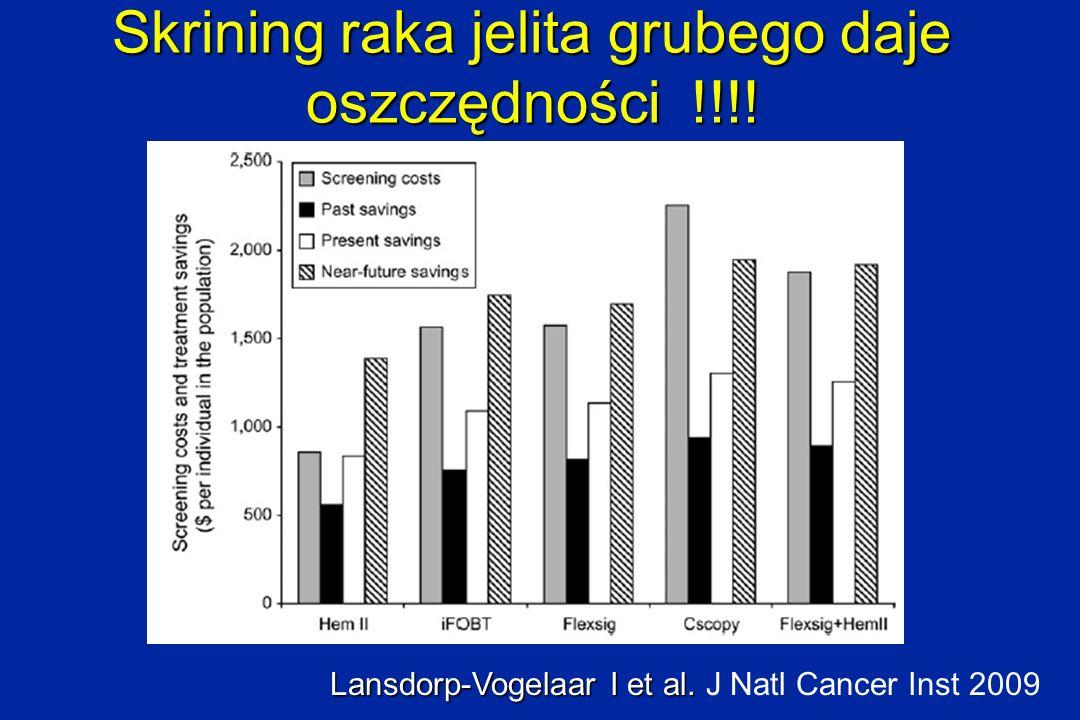 Skrining raka jelita grubego daje oszczędności !!!! Lansdorp-Vogelaar I et al. Lansdorp-Vogelaar I et al. J Natl Cancer Inst 2009