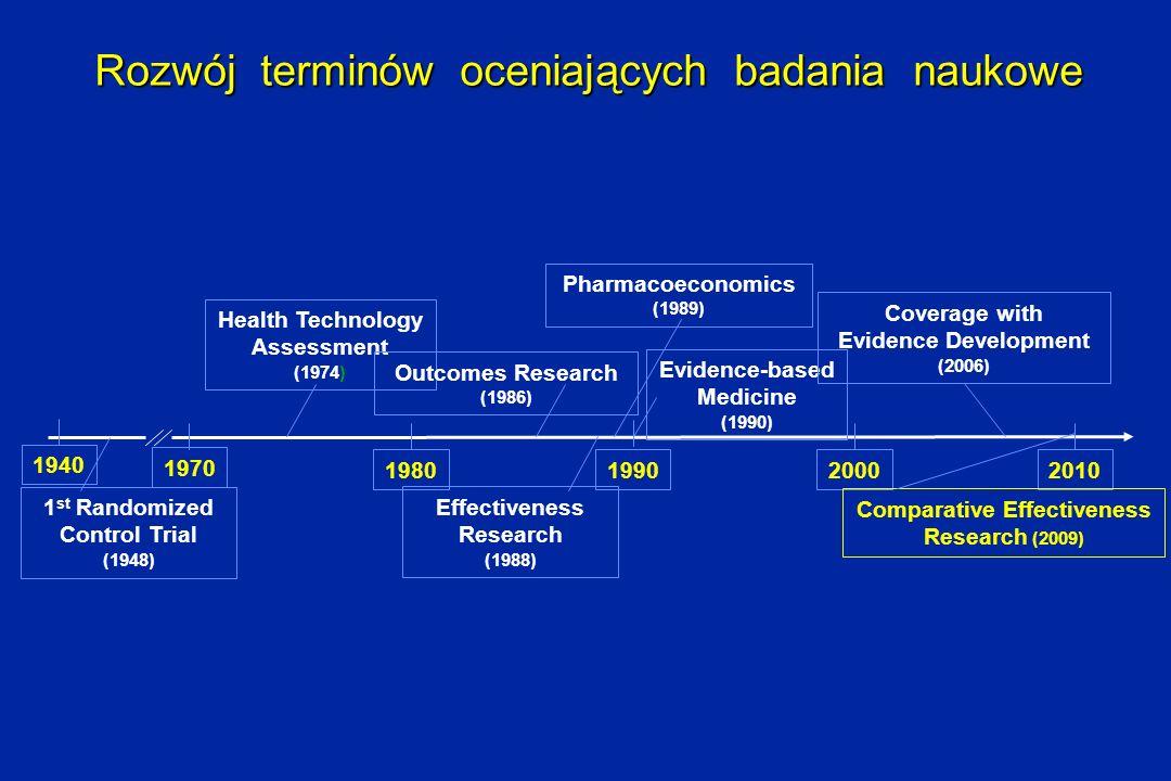 Rozwój terminów oceniających badania naukowe 1970 198020002010 Health Technology Assessment (1974) Outcomes Research (1986) Effectiveness Research (19