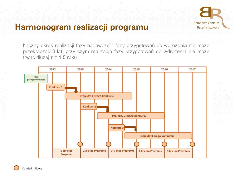 Harmonogram realizacji programu Łączny okres realizacji fazy badawczej i fazy przygotowań do wdrożenia nie może przekraczać 3 lat, przy czym realizacj