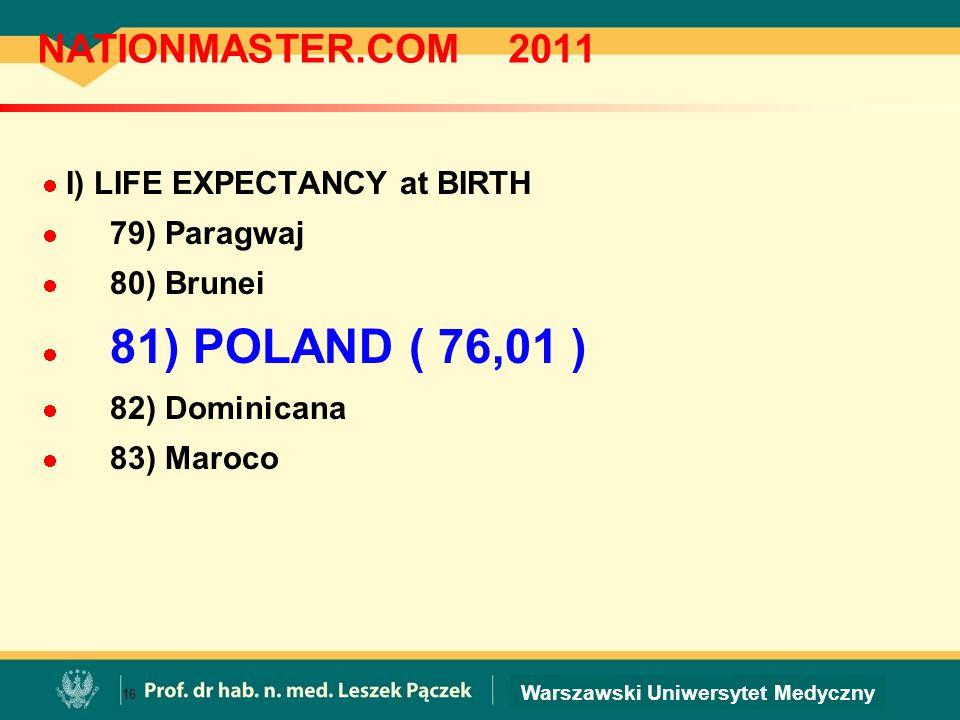 Warszawski Uniwersytet Medyczny NATIONMASTER.COM 2011 I) LIFE EXPECTANCY at BIRTH 79) Paragwaj 80) Brunei 81) POLAND ( 76,01 ) 82) Dominicana 83) Maro