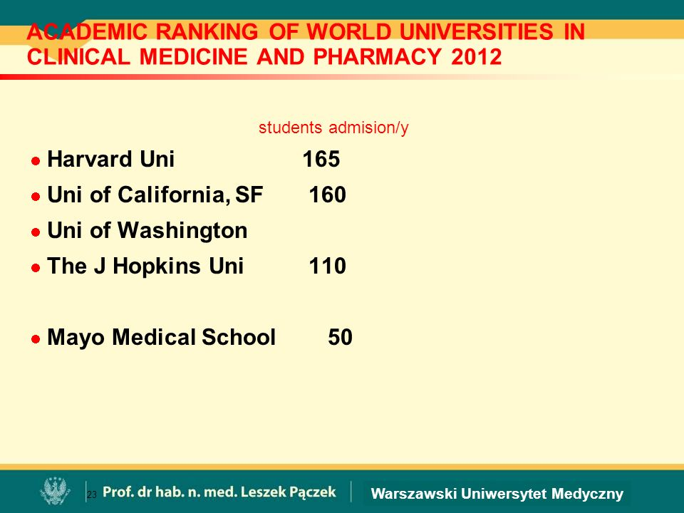 Warszawski Uniwersytet Medyczny Struktura Wydziałów Medycznych USA Total faculty MD students HARVARD UNI 11 860 709 UCSF 2031* 634 The John Hopkins 2551 463** *+ 132 part-time, + 2510 volunteer ** + 870 PhD candidates 24