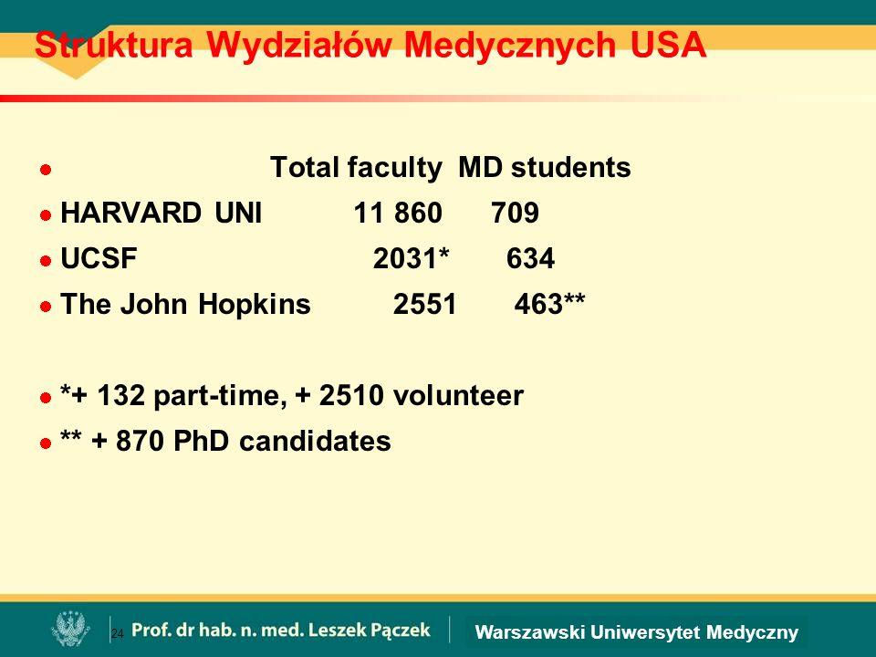 Warszawski Uniwersytet Medyczny Struktura Wydziałów Medycznych USA Total faculty MD students HARVARD UNI 11 860 709 UCSF 2031* 634 The John Hopkins 25