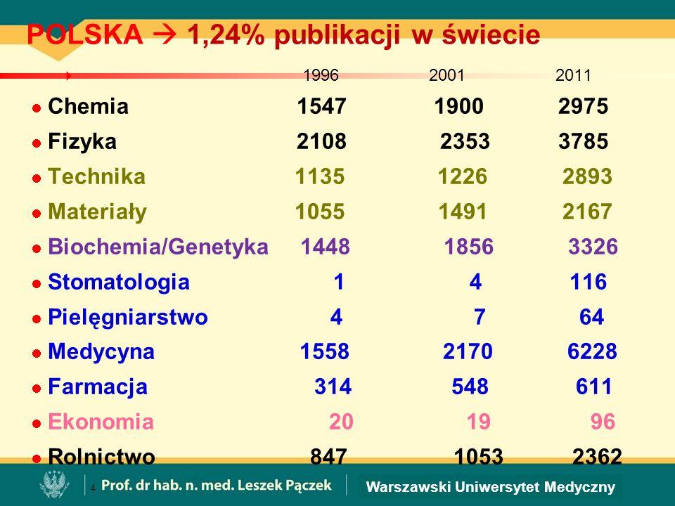 Warszawski Uniwersytet Medyczny POLSKA 1,24% publikacji w świecie 1996 2001 2011 Chemia 1547 1900 2975 Fizyka 2108 2353 3785 Technika 1135 1226 2893 M