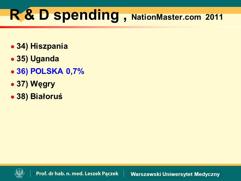 R & D spending, NationMaster.com 2011 34) Hiszpania 35) Uganda 36) POLSKA 0,7% 37) Węgry 38) Białoruś 7