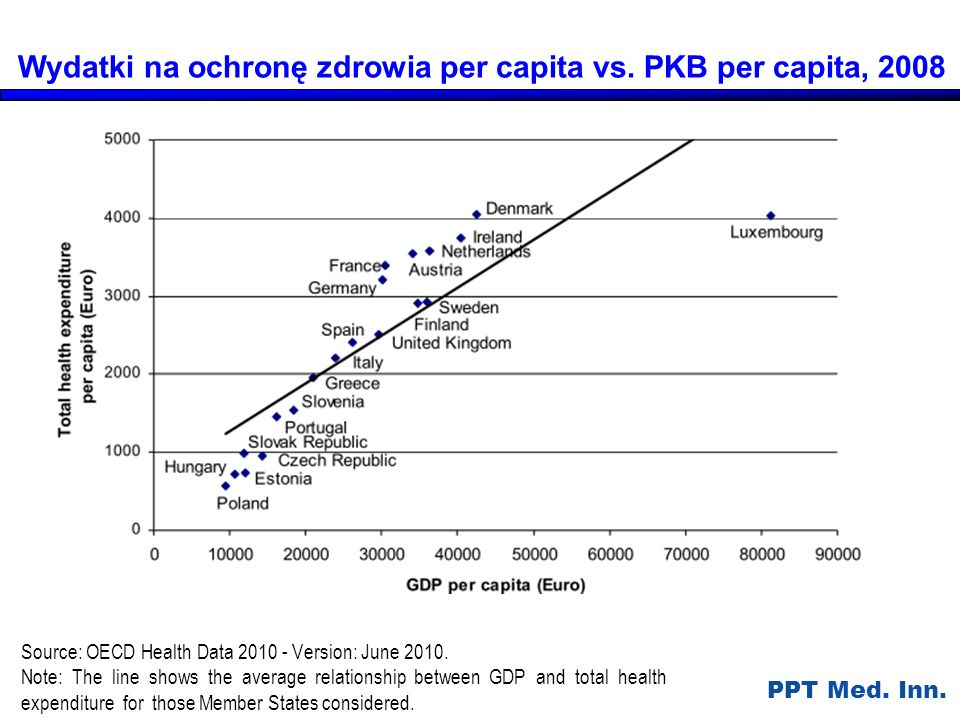 PPT Med. Inn. Source: OECD Health Data 2010 - Version: June 2010. Note: The line shows the average relationship between GDP and total health expenditu