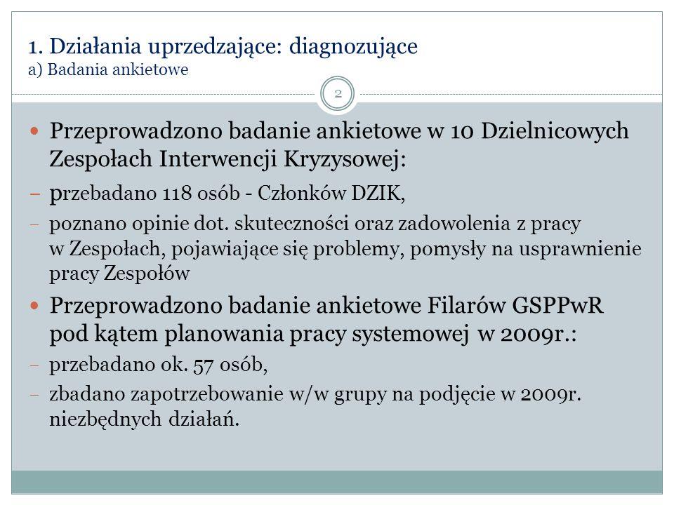 Działalność Dzielnicowych Zespołów Interwencji Kryzysowej w Olsztynie L.p.Rodzaj podjętych działańIlość 1.Niebieska Karta - omówienie działań142 2.Pomoc socjalna129 3.Skierowanie na poradę prawną86 4.Pomoc finansowa61 5.Poradnictwo socjalne37 6.Skierowanie na terapię w związku z problemem alkoholowym/narkotykami31 7.Pomoc psychologiczna26 8.Skierowanie na konsultację terapeutyczną20 9.