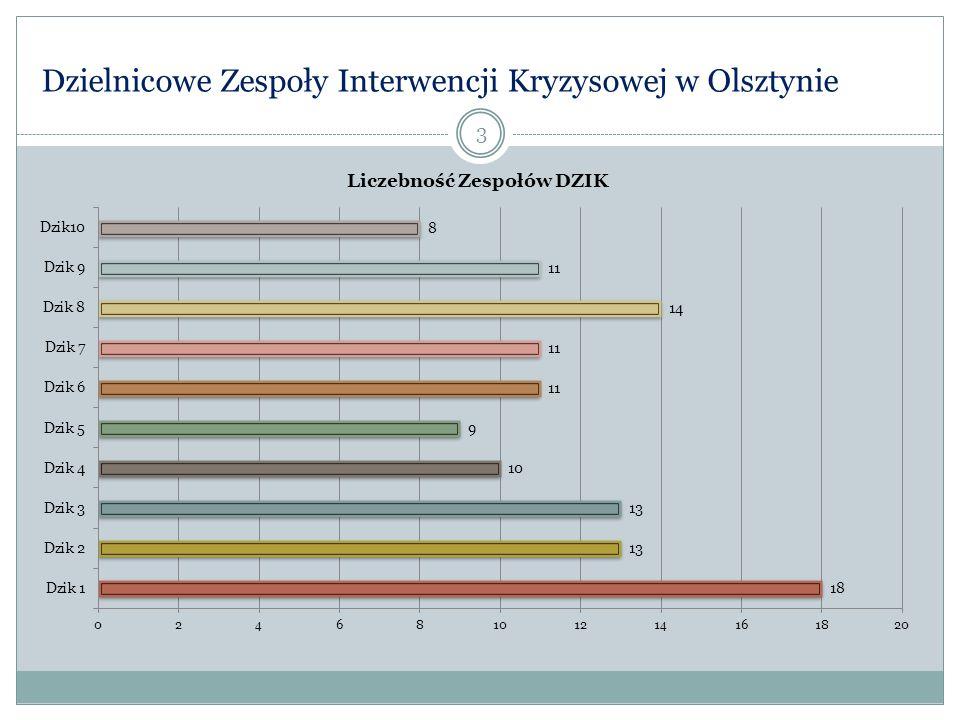 Specjalistyczny Ośrodek Wsparcia dla Ofiar Przemocy w Rodzinie w Olsztynie – wybrana statystyka 24