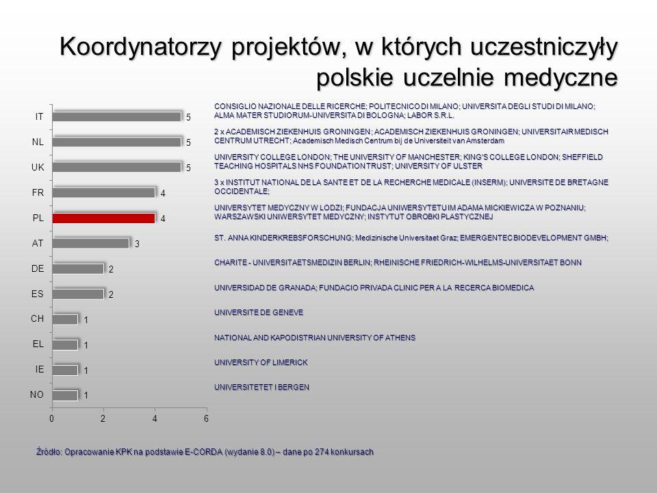 Koordynatorzy projektów, w których uczestniczyły polskie uczelnie medyczne CONSIGLIO NAZIONALE DELLE RICERCHE; POLITECNICO DI MILANO; UNIVERSITA DEGLI