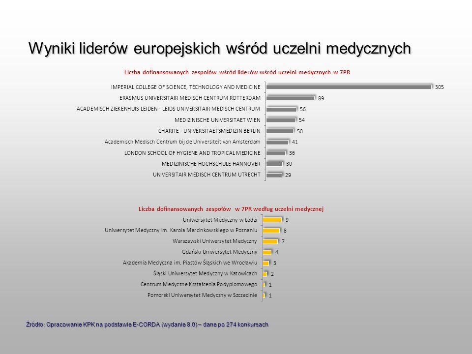 Wyniki liderów europejskich wśród uczelni medycznych Źródło: Opracowanie KPK na podstawie E-CORDA (wydanie 8.0) – dane po 274 konkursach