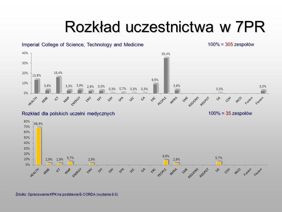 Rozkład uczestnictwa w 7PR 100% = 305 zespołów 100% = 35 zespołów Imperial College of Science, Technology and Medicine Rozkład dla polskich uczelni me