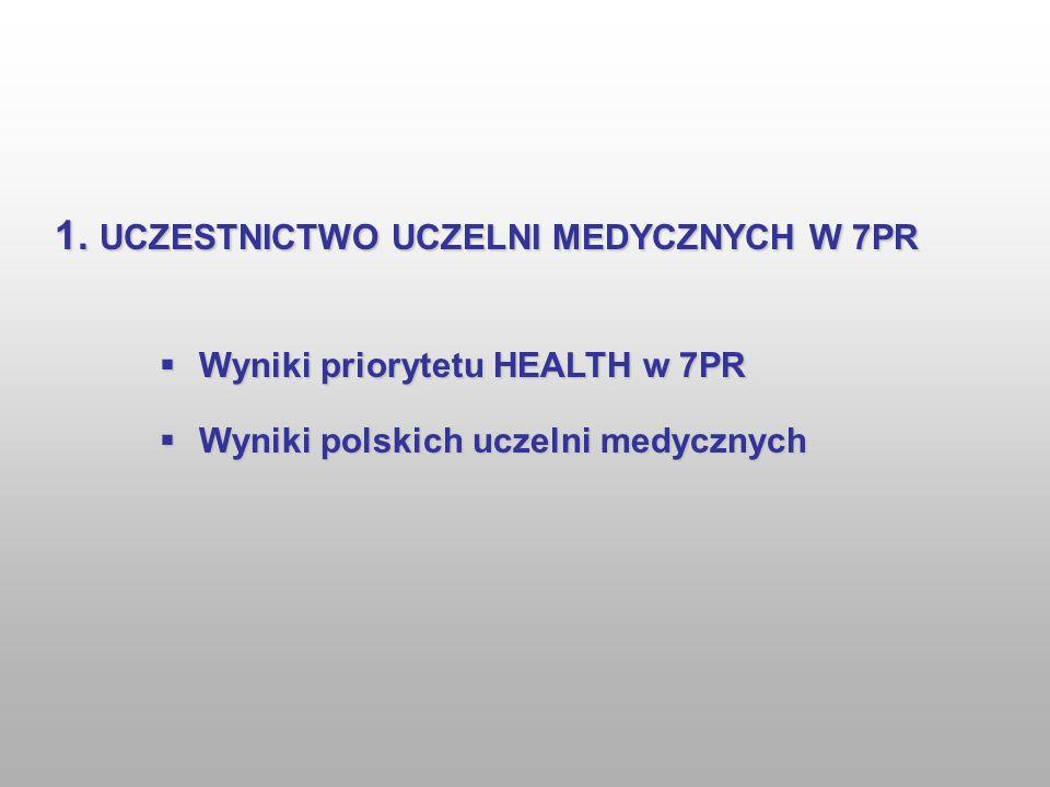Wyniki priorytetu HEALTH w 7PR Wyniki priorytetu HEALTH w 7PR Wyniki polskich uczelni medycznych Wyniki polskich uczelni medycznych 1. UCZESTNICTWO UC