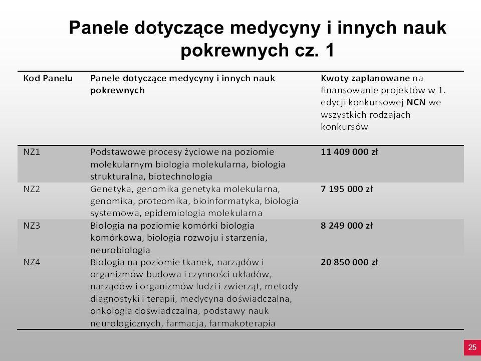 Panele dotyczące medycyny i innych nauk pokrewnych cz. 1 25