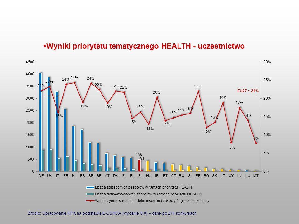 Źródło: Opracowanie KPK na podstawie E-CORDA (wydanie 8.0) – dane po 274 konkursach Wyniki priorytetu tematycznego HEALTH - uczestnictwo Wyniki priory