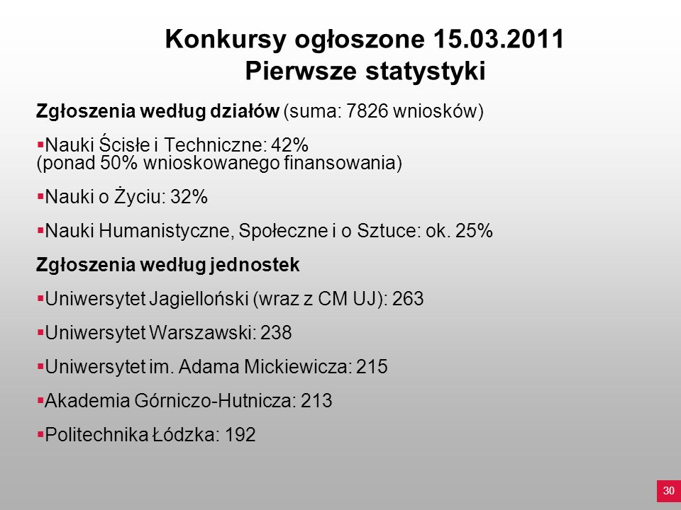 Konkursy ogłoszone 15.03.2011 Pierwsze statystyki Zgłoszenia według działów (suma: 7826 wniosków) Nauki Ścisłe i Techniczne: 42% (ponad 50% wnioskowan