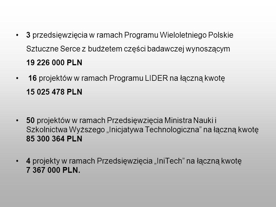 3 przedsięwzięcia w ramach Programu Wieloletniego Polskie Sztuczne Serce z budżetem części badawczej wynoszącym 19 226 000 PLN 16 projektów w ramach P