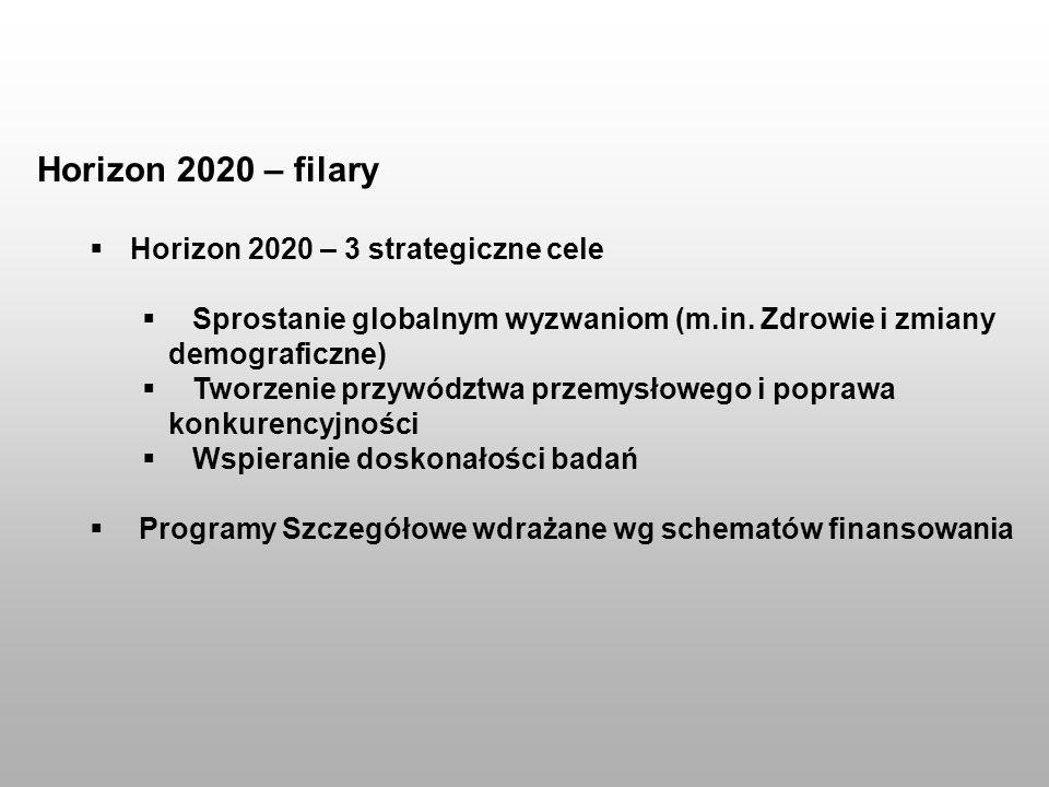 Horizon 2020 – filary Horizon 2020 – 3 strategiczne cele Sprostanie globalnym wyzwaniom (m.in. Zdrowie i zmiany demograficzne) Tworzenie przywództwa p