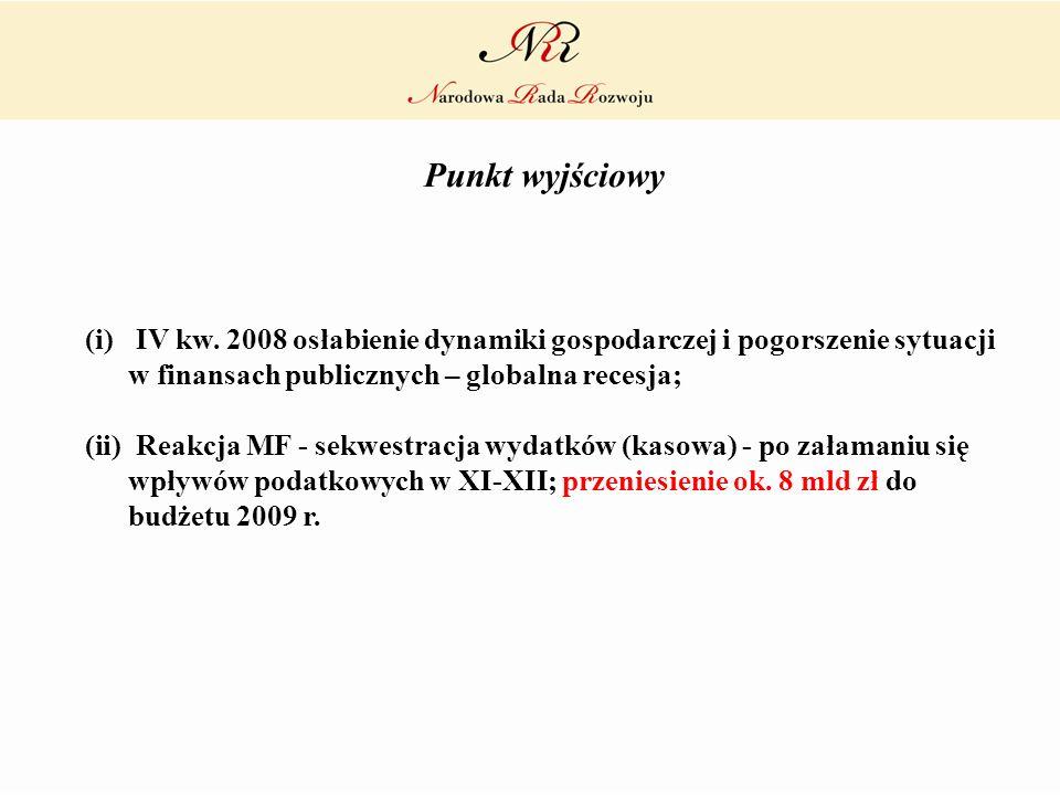 Punkt wyjściowy (i) IV kw. 2008 osłabienie dynamiki gospodarczej i pogorszenie sytuacji w finansach publicznych – globalna recesja; (ii) Reakcja MF -