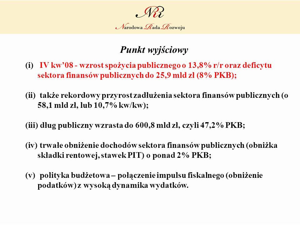 Punkt wyjściowy (i) IV kw08 - wzrost spożycia publicznego o 13,8% r/r oraz deficytu sektora finansów publicznych do 25,9 mld zł (8% PKB); (ii) także r