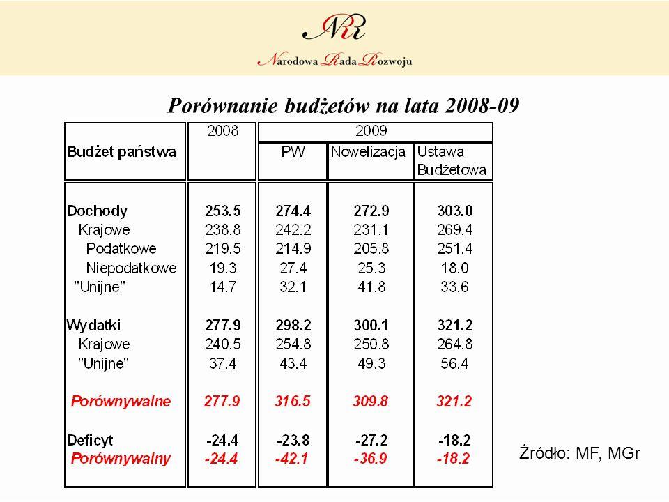 Porównanie budżetów na lata 2008-09 Źródło: MF, MGr