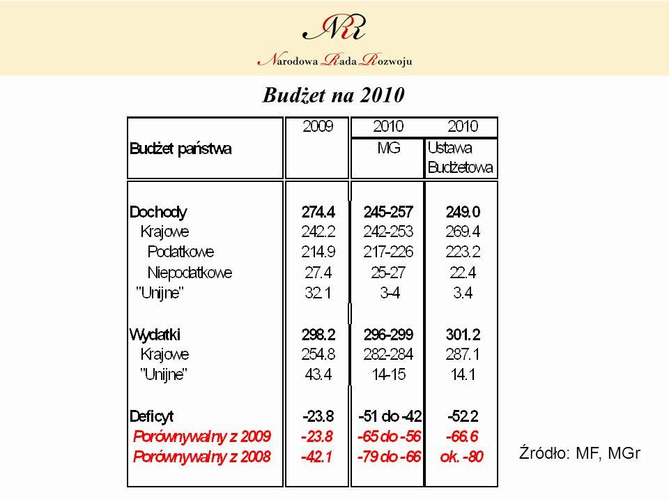 Budżet na 2010 Źródło: MF, MGr
