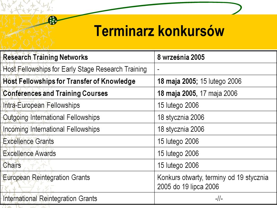 Terminarz konkursów Research Training Networks8 września 2005 Host Fellowships for Early Stage Research Training- Host Fellowships for Transfer of Knowledge18 maja 2005; 15 lutego 2006 Conferences and Training Courses18 maja 2005, 17 maja 2006 Intra-European Fellowships15 lutego 2006 Outgoing International Fellowships18 stycznia 2006 Incoming International Fellowships18 stycznia 2006 Excellence Grants15 lutego 2006 Excellence Awards15 lutego 2006 Chairs15 lutego 2006 European Reintegration GrantsKonkurs otwarty, terminy od 19 stycznia 2005 do 19 lipca 2006 International Reintegration Grants -//-