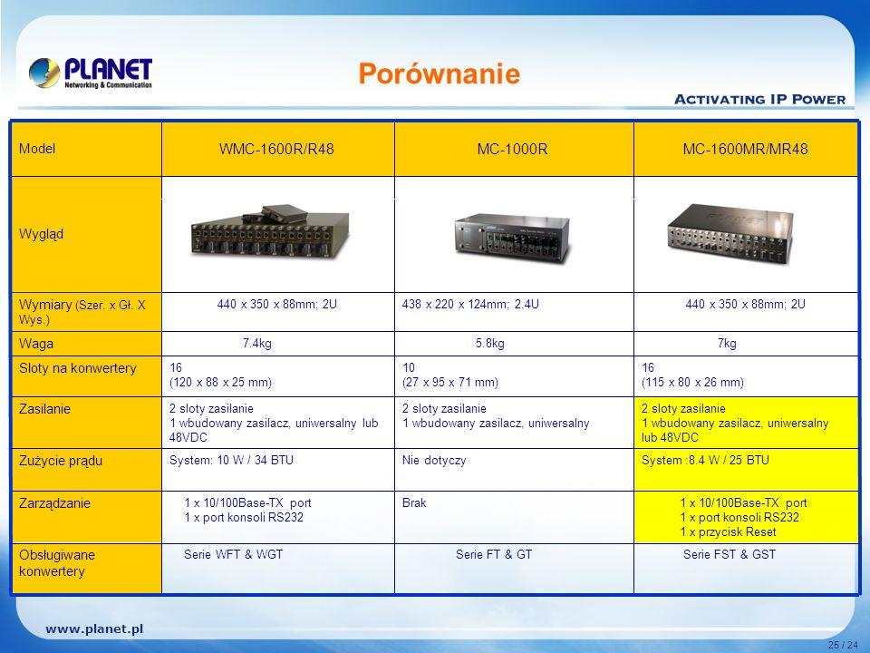 www.planet.pl 25 / 24 2 sloty zasilanie 1 wbudowany zasilacz, uniwersalny lub 48VDC 2 sloty zasilanie 1 wbudowany zasilacz, uniwersalny 2 sloty zasilanie 1 wbudowany zasilacz, uniwersalny lub 48VDC Zasilanie Serie FST & GST Serie FT & GTSerie WFT & WGT Obsługiwane konwertery Wygląd 1 x 10/100Base-TX port 1 x port konsoli RS232 1 x przycisk Reset Brak1 x 10/100Base-TX port 1 x port konsoli RS232 Zarządzanie System :8.4 W / 25 BTUNie dotyczySystem: 10 W / 34 BTU Zużycie prądu 16 (115 x 80 x 26 mm) 10 (27 x 95 x 71 mm) 16 (120 x 88 x 25 mm) Sloty na konwertery 7kg 5.8kg 7.4kg Waga 440 x 350 x 88mm; 2U438 x 220 x 124mm; 2.4U440 x 350 x 88mm; 2U Wymiary (Szer.