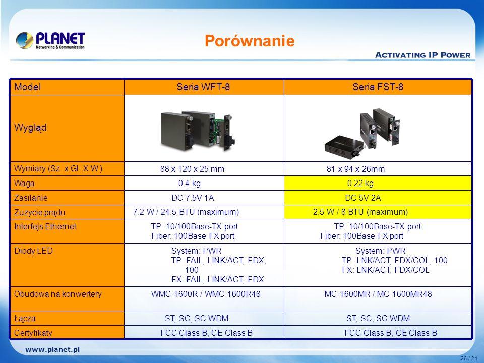 www.planet.pl 26 / 24 Porównanie ST, SC, SC WDM Łącza FCC Class B, CE Class B Certyfikaty MC-1600MR / MC-1600MR48 WMC-1600R / WMC-1600R48Obudowa na konwertery System: PWR TP: LNK/ACT, FDX/COL, 100 FX: LNK/ACT, FDX/COL System: PWR TP: FAIL, LINK/ACT, FDX, 100 FX: FAIL, LINK/ACT, FDX Diody LED TP: 10/100Base-TX port Fiber: 100Base-FX port TP: 10/100Base-TX port Fiber: 100Base-FX port Interfejs Ethernet 2.5 W / 8 BTU (maximum) 7.2 W / 24.5 BTU (maximum)Zużycie prądu DC 5V 2A DC 7.5V 1AZasilanie 0.22 kg 0.4 kgWaga 81 x 94 x 26mm 88 x 120 x 25 mmWymiary (Sz.