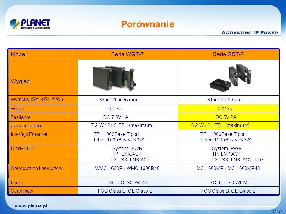 www.planet.pl 27 / 24 Porównanie MC-1600MR / MC-1600MR48 WMC-1600R / WMC-1600R48Obudowa na konwertery FCC Class B, CE Class B Certyfikaty SC, LC, SC WDM Łącza System: PWR TP: LNK,ACT LX / SX: LNK, ACT, FDX System: PWR TP: LNK,ACT LX / SX: LNK,ACT Diody LED TP : 1000Base-T port Fiber: 1000Base-LX/SX TP : 1000Base-T port Fiber: 1000Base-LX/SX Interfejs Ethernet 6.2 W / 21 BTU (maximum) 7.2 W / 24.5 BTU (maximum)Zużycie prądu DC 5V 2A DC 7.5V 1AZasilanie 0.22 kg 0.4 kgWaga 81 x 94 x 26mm 88 x 120 x 25 mmWymiary (Sz.