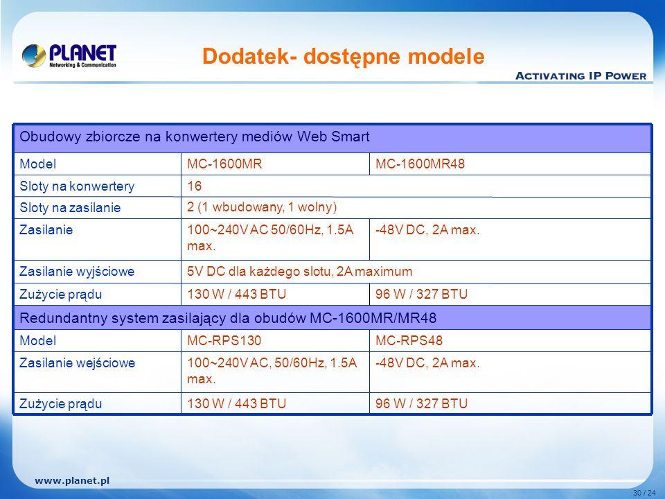 www.planet.pl 30 / 24 Dodatek- dostępne modele 96 W / 327 BTU -48V DC, 2A max.