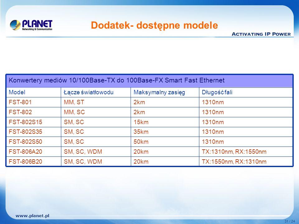 www.planet.pl 31 / 24 Dodatek- dostępne modele TX:1550nm, RX:1310nm TX:1310nm, RX:1550nm 1310nm Długość fali 20km 50km 35km 15km 2km Maksymalny zasięg SM, SC, WDMFST-806B20 SM, SCFST-802S50 SM, SC, WDMFST-806A20 SM, SCFST-802S35 SM, SCFST-802S15 MM, SCFST-802 MM, STFST-801 Łącze światłowoduModel Konwertery mediów 10/100Base-TX do 100Base-FX Smart Fast Ethernet