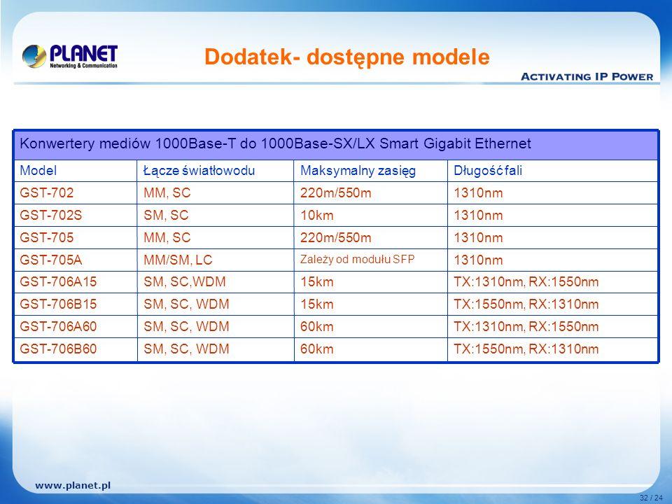 www.planet.pl 32 / 24 Dodatek- dostępne modele TX:1550nm, RX:1310nm60kmSM, SC, WDMGST-706B60 TX:1310nm, RX:1550nm TX:1550nm, RX:1310nm TX:1310nm, RX:1550nm 1310nm Długość fali 60km 15km Zależy od modułu SFP 220m/550m 10km 220m/550m Maksymalny zasięg SM, SC, WDMGST-706A60 SM, SC,WDMGST-706A15 SM, SC, WDMGST-706B15 MM/SM, LCGST-705A MM, SCGST-705 SM, SCGST-702S MM, SCGST-702 Łącze światłowoduModel Konwertery mediów 1000Base-T do 1000Base-SX/LX Smart Gigabit Ethernet