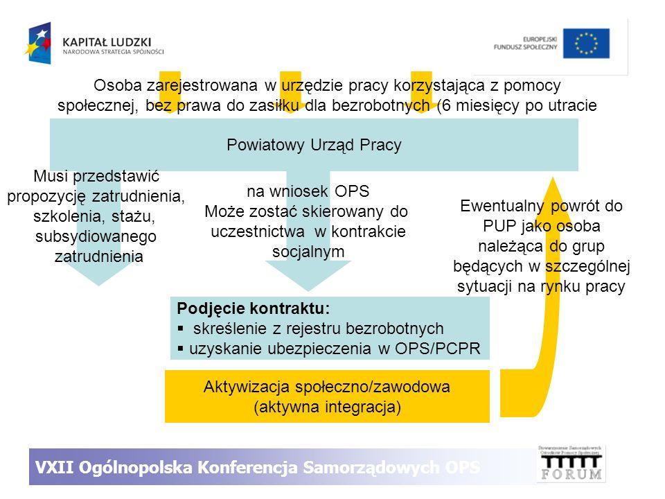 Powiatowy Urząd Pracy Musi przedstawić propozycję zatrudnienia, szkolenia, stażu, subsydiowanego zatrudnienia na wniosek OPS Może zostać skierowany do