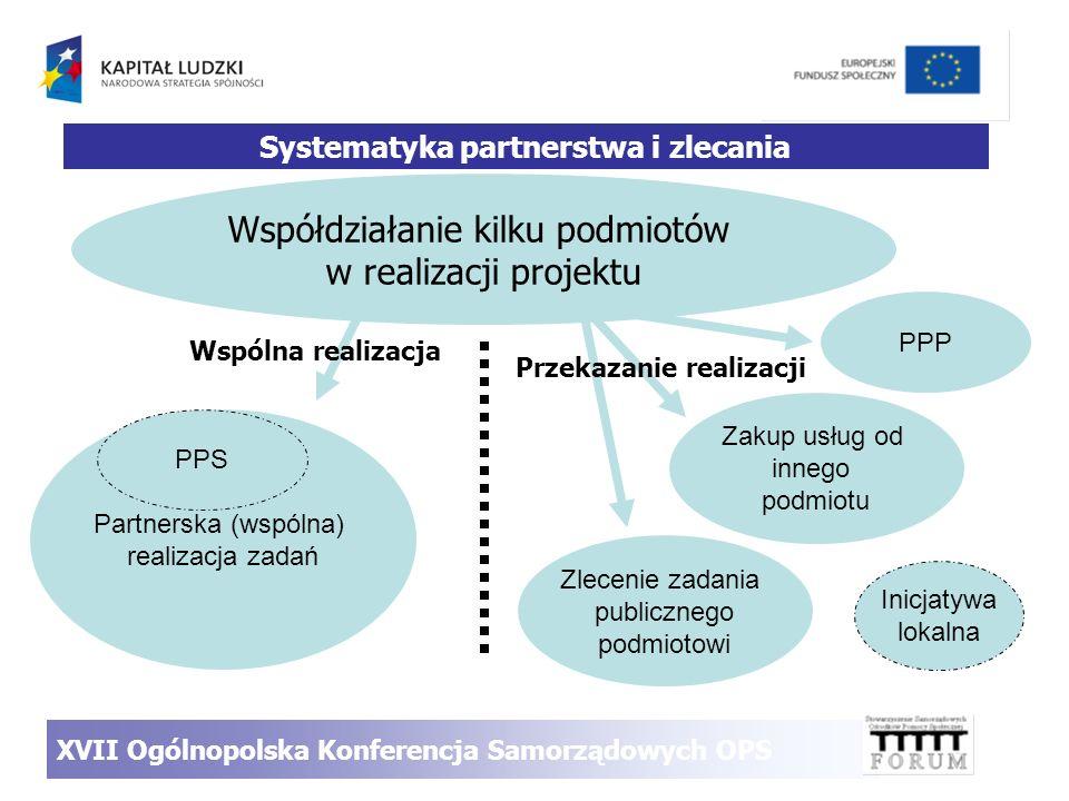 Współdziałanie kilku podmiotów w realizacji projektu Zakup usług od innego podmiotu Zlecenie zadania publicznego podmiotowi Partnerska (wspólna) reali