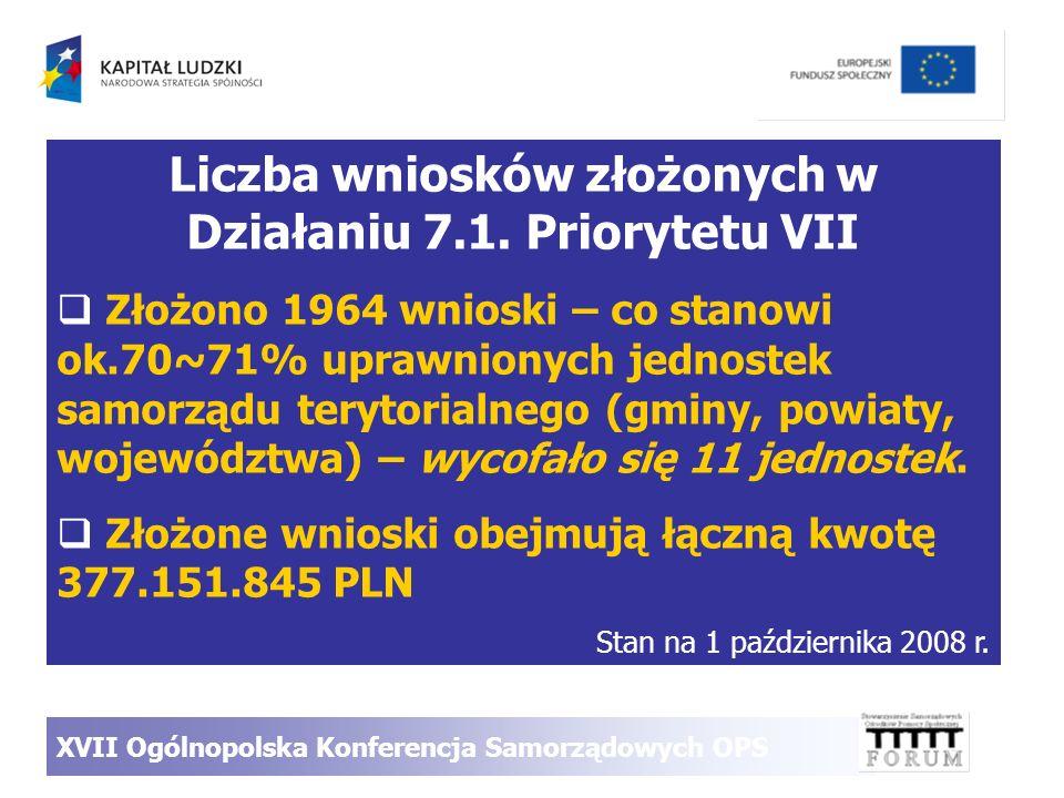 Liczba wniosków złożonych w Działaniu 7.1. Priorytetu VII Złożono 1964 wnioski – co stanowi ok.70~71% uprawnionych jednostek samorządu terytorialnego