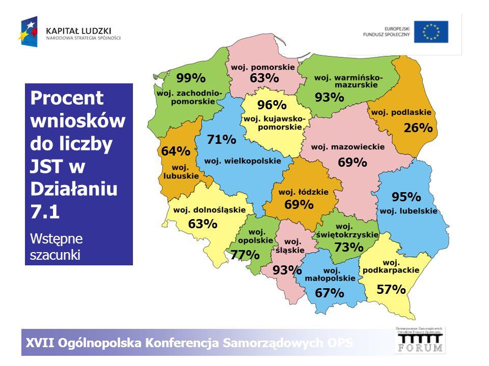 XVII Ogólnopolska Konferencja Samorządowych OPS 71% 93% 69% 26% 95% 57% 63% 64% 99%63% 96% 77% 93% 67% 73% Procent wniosków do liczby JST w Działaniu