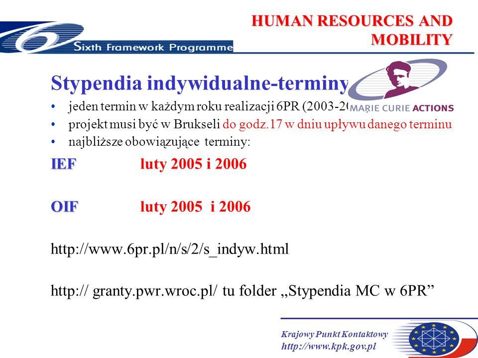 Krajowy Punkt Kontaktowy http://www.kpk.gov.pl HUMAN RESOURCES AND MOBILITY Stypendia indywidualne-terminy jeden termin w każdym roku realizacji 6PR (2003-2006) projekt musi być w Brukseli do godz.17 w dniu upływu danego terminu najbliższe obowiązujące terminy: IEF IEF luty 2005 i 2006 OIF OIF luty 2005 i 2006 http://www.6pr.pl/n/s/2/s_indyw.html http:// granty.pwr.wroc.pl/ tu folder Stypendia MC w 6PR