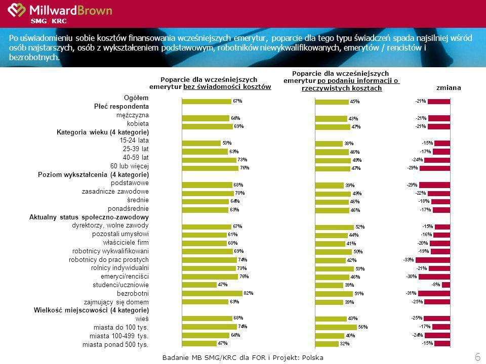 SMG/KRC 6 Po uświadomieniu sobie kosztów finansowania wcześniejszych emerytur, poparcie dla tego typu świadczeń spada najsilniej wśród osób najstarszy